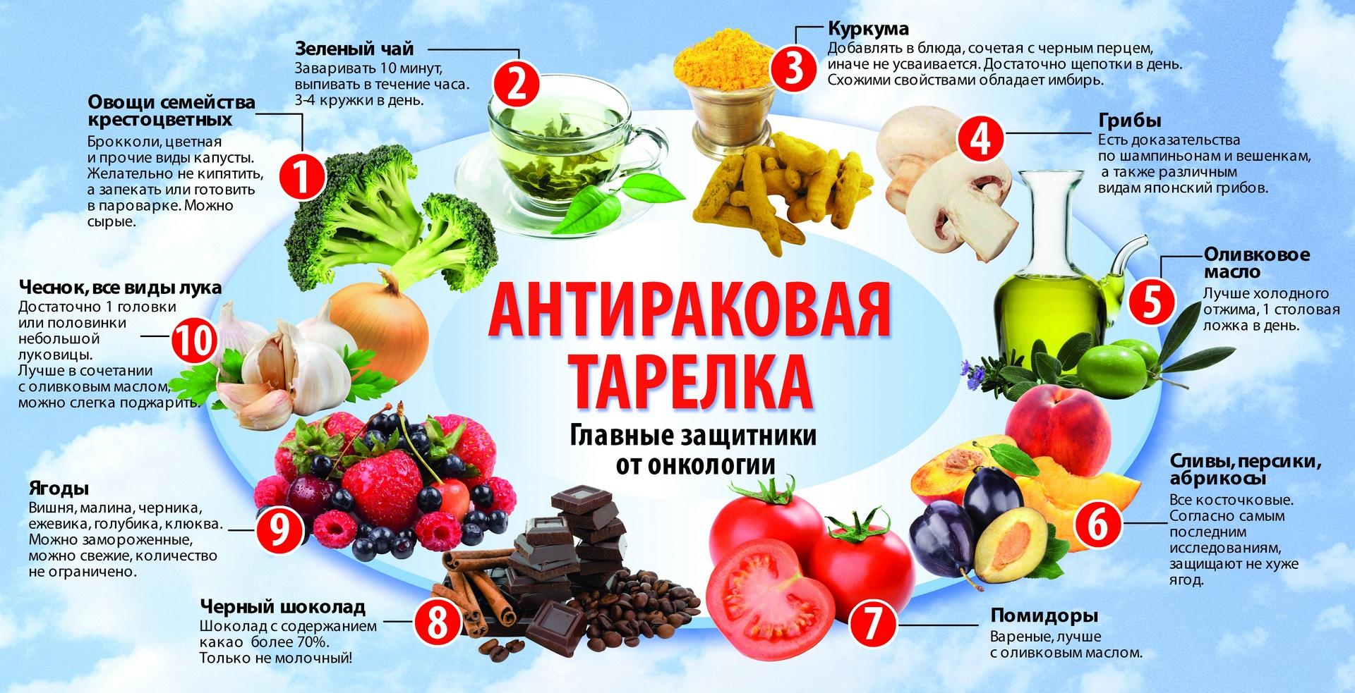 Какие продукты употребляют при раке простаты